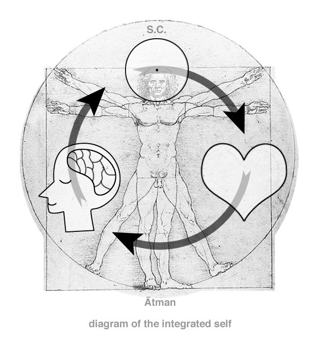 The Integrated Self or Divine Triad