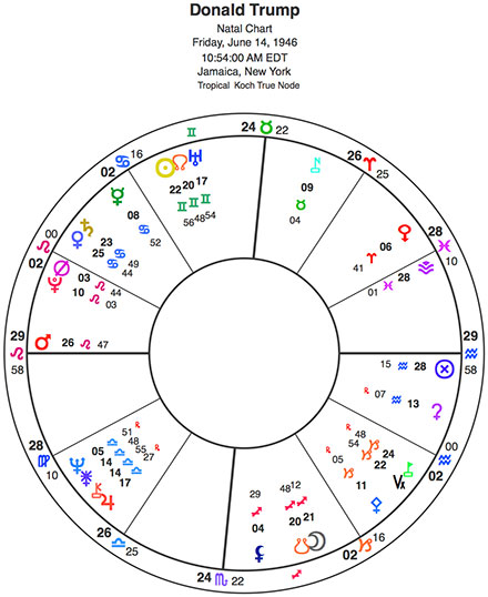 Whats Up With Trump Lets Check His Progressed Chart Planet